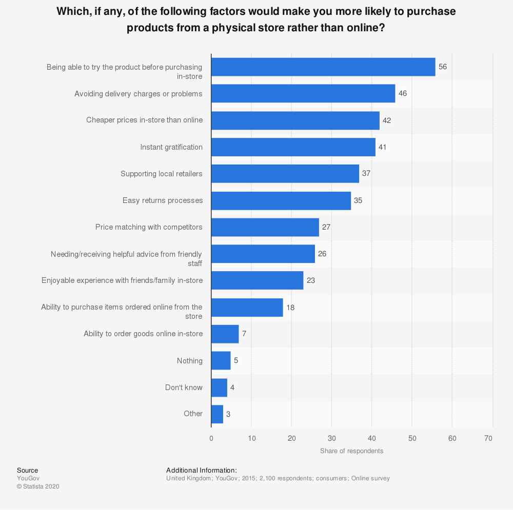 Statistic: Which, if any, of the following factors would make you more likely to purchase products from a physical store rather than online? | Statista