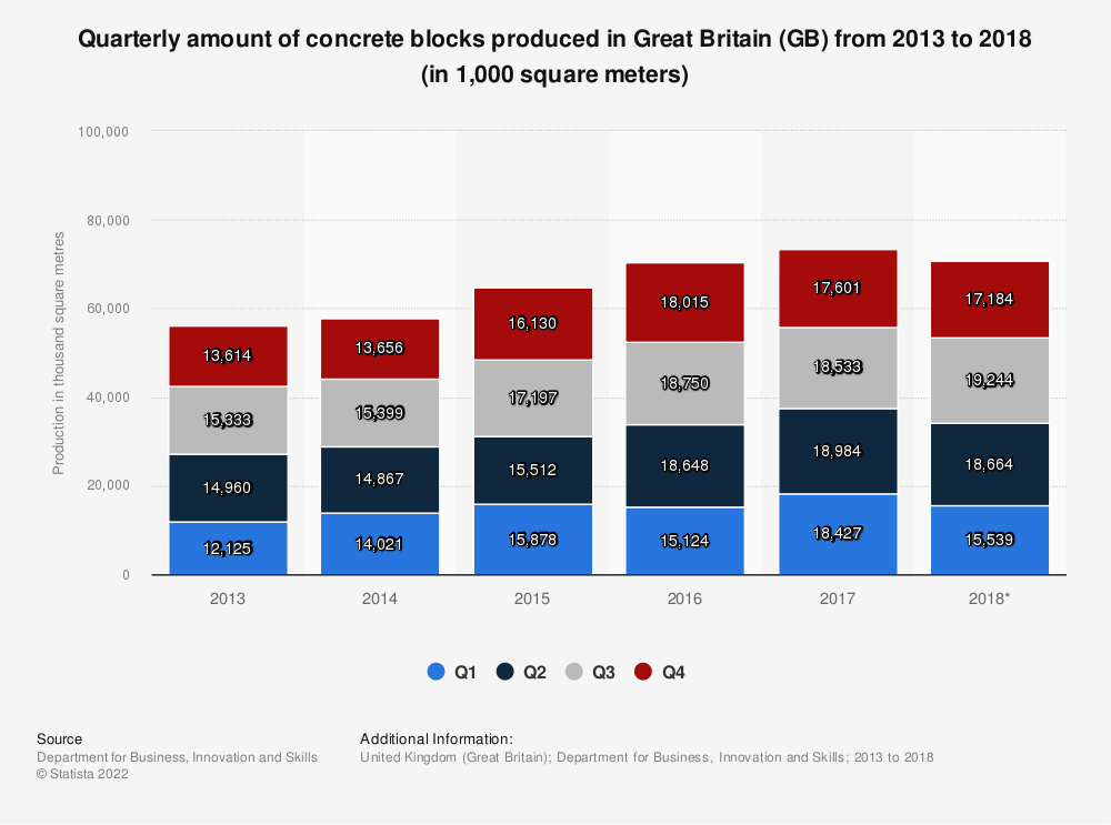 Statistic: Quarterly amount of concrete blocks produced in Great Britain (GB) from 2013 to 2018 (in 1,000 square meters) | Statista