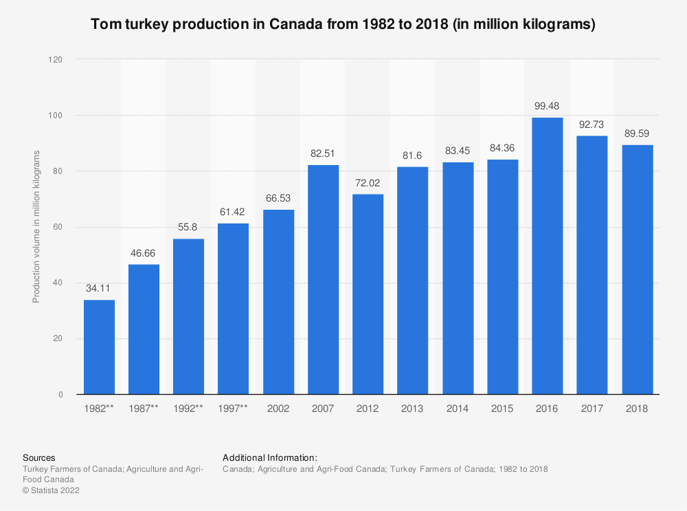 Statistic: Tom turkey production in Canada from 1982 to 2018 (in million kilograms) | Statista