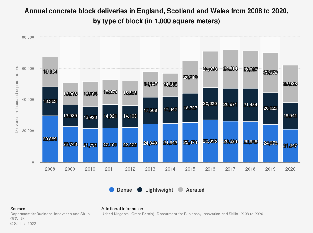 Statistic: Annual concrete block deliveries in Great Britain (GB) from 2008 to 2018, by type of block (in 1,000 square meters) | Statista
