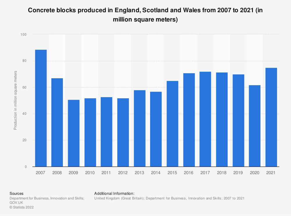 Statistic: Concrete blocks produced in Great Britain (GB) from 2007 to 2018 (in 1,000 square meters) | Statista