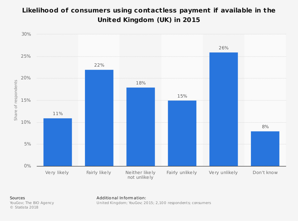 Statistic: Likelihood of consumers using contactless payment if available in the United Kingdom (UK) in 2015 | Statista