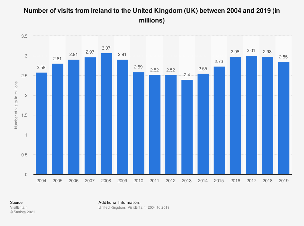 Statistic: Number of visits from Ireland to the United Kingdom (UK) between 2004 and 2019 (in millions) | Statista