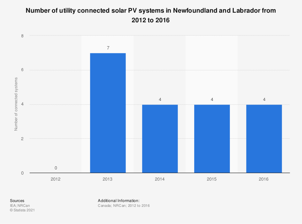 Statistic: Number of utility connected solar PV systems in Newfoundland and Labrador from 2012 to 2016 | Statista