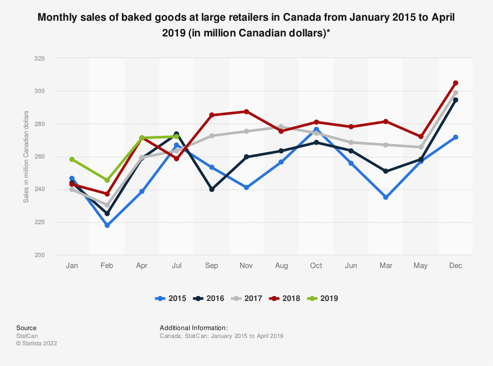 Statistic: Monthly sales of baked goods at large retailers in Canada from January 2015 to April 2019 (in million Canadian dollars)*  | Statista