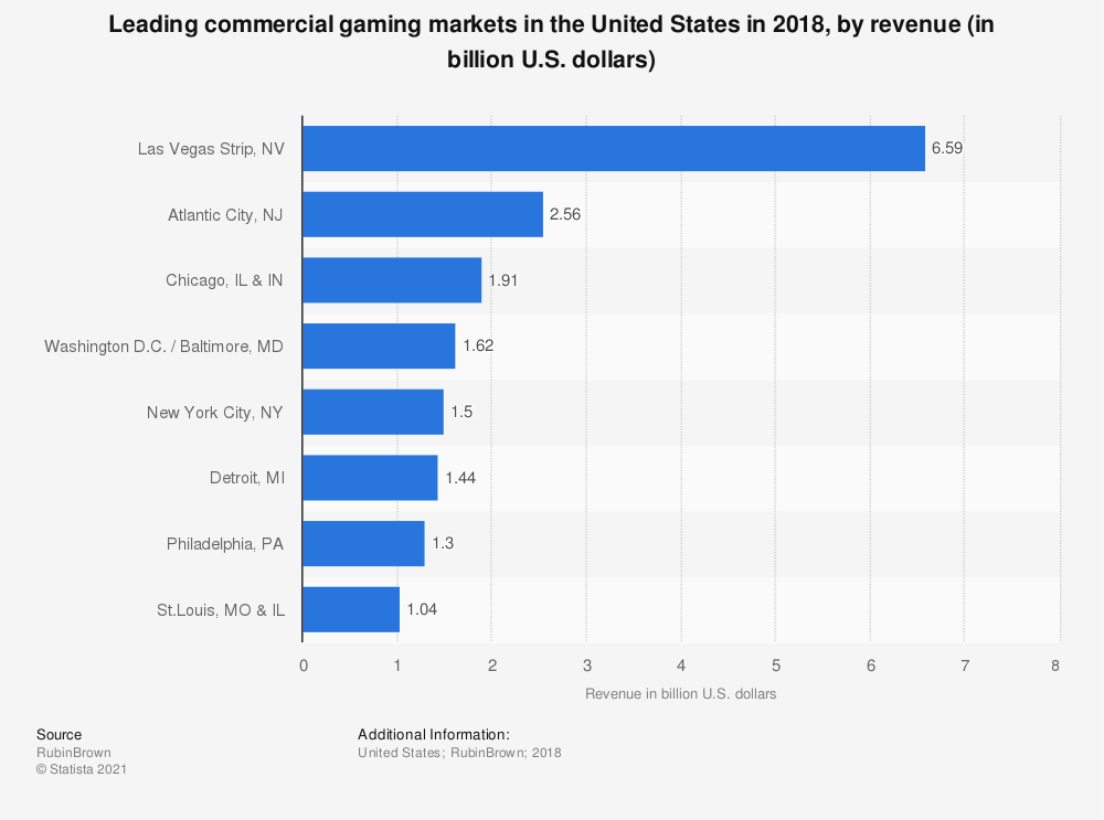 Statistic: Leading commercial gaming markets in the United States in 2018, by revenue (in billion U.S. dollars) | Statista