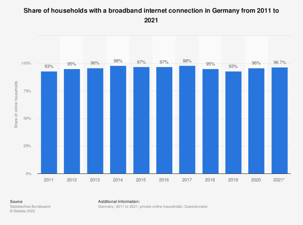 Statistic: Share of households with a broadband internet connection in Germany from 2011 to 2019 | Statista