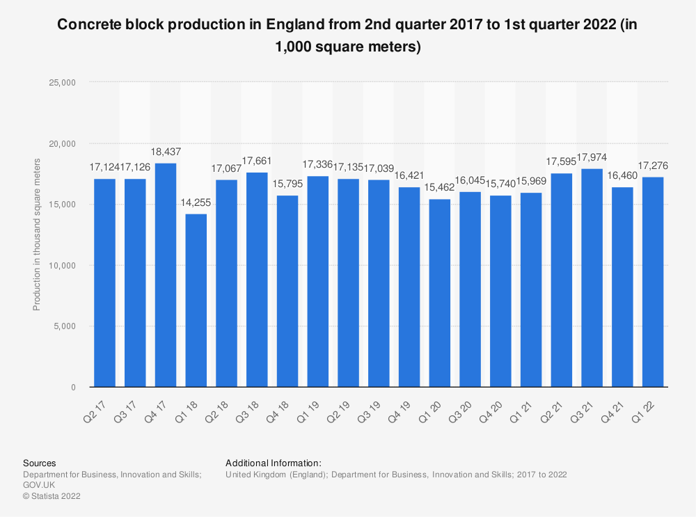 Statistic: Concrete block production in England from 2016 to 2018, by quarter (in 1,000 square meters) | Statista