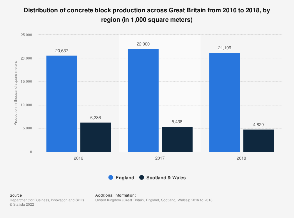 Statistic: Distribution of concrete block production across Great Britain from 2016 to 2018, by region (in 1,000 square meters) | Statista