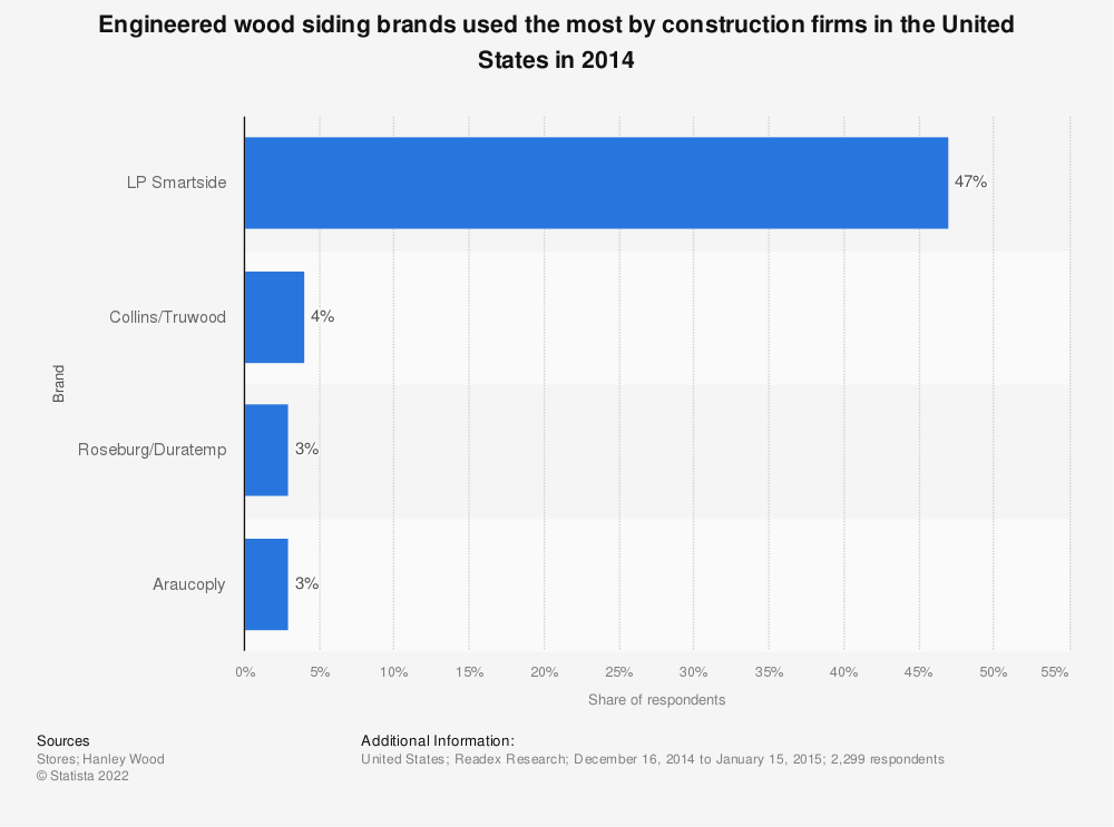 Statistic: Engineered wood siding brands used the most by construction firms in the United States in 2014 | Statista