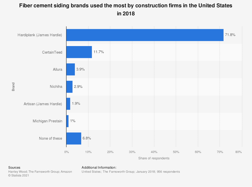 Statistic: Fiber cement siding brands used the most by construction firms in the United States in 2018 | Statista