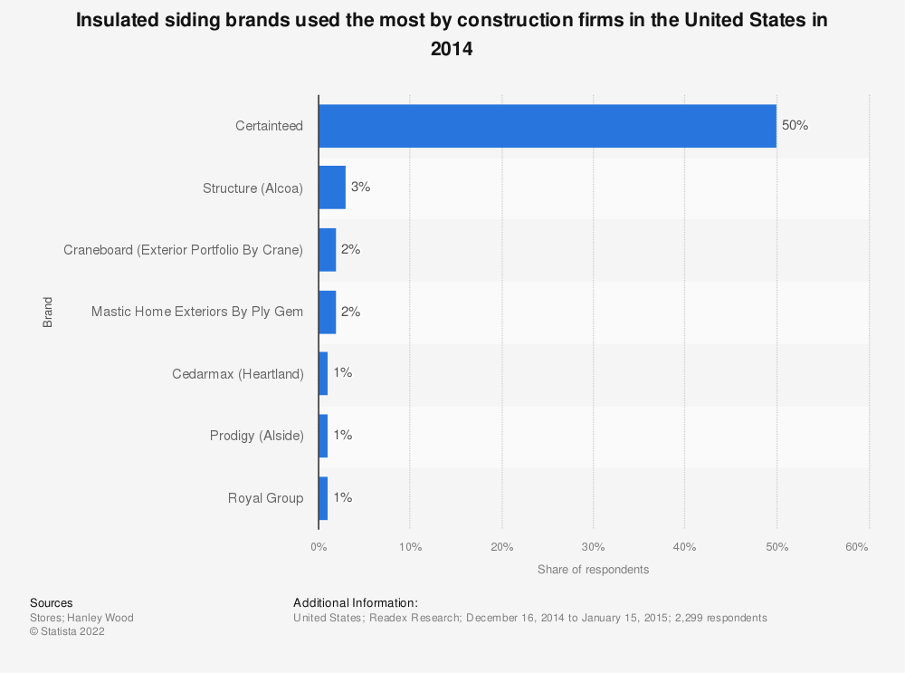 Statistic: Insulated siding brands used the most by construction firms in the United States in 2014 | Statista