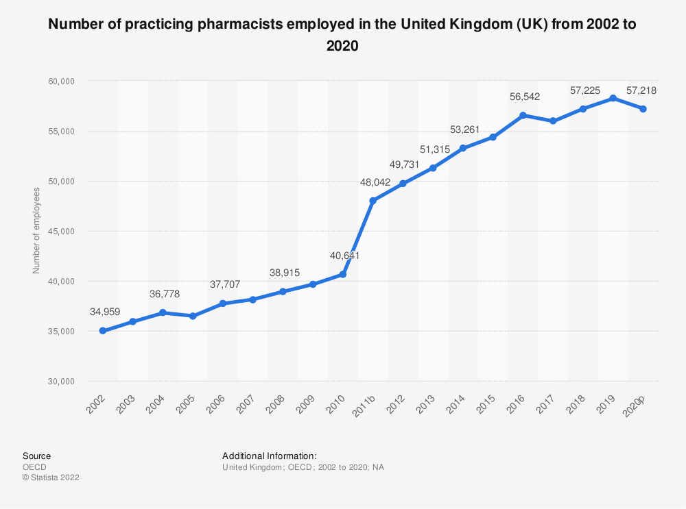 Statistic: Number of practicing pharmacists employed in the United Kingdom (UK) from 2002 to 2019 | Statista