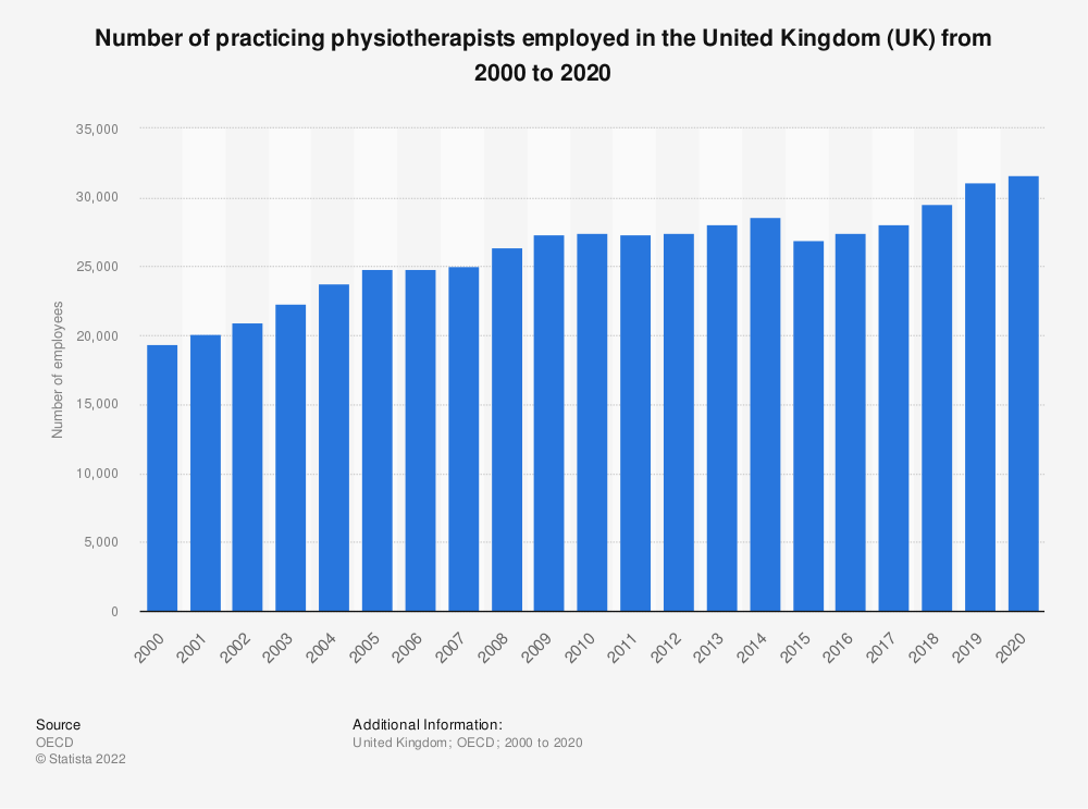 Statistic: Number of practicing physiotherapists employed in the United Kingdom (UK) from 2000 to 2017 | Statista