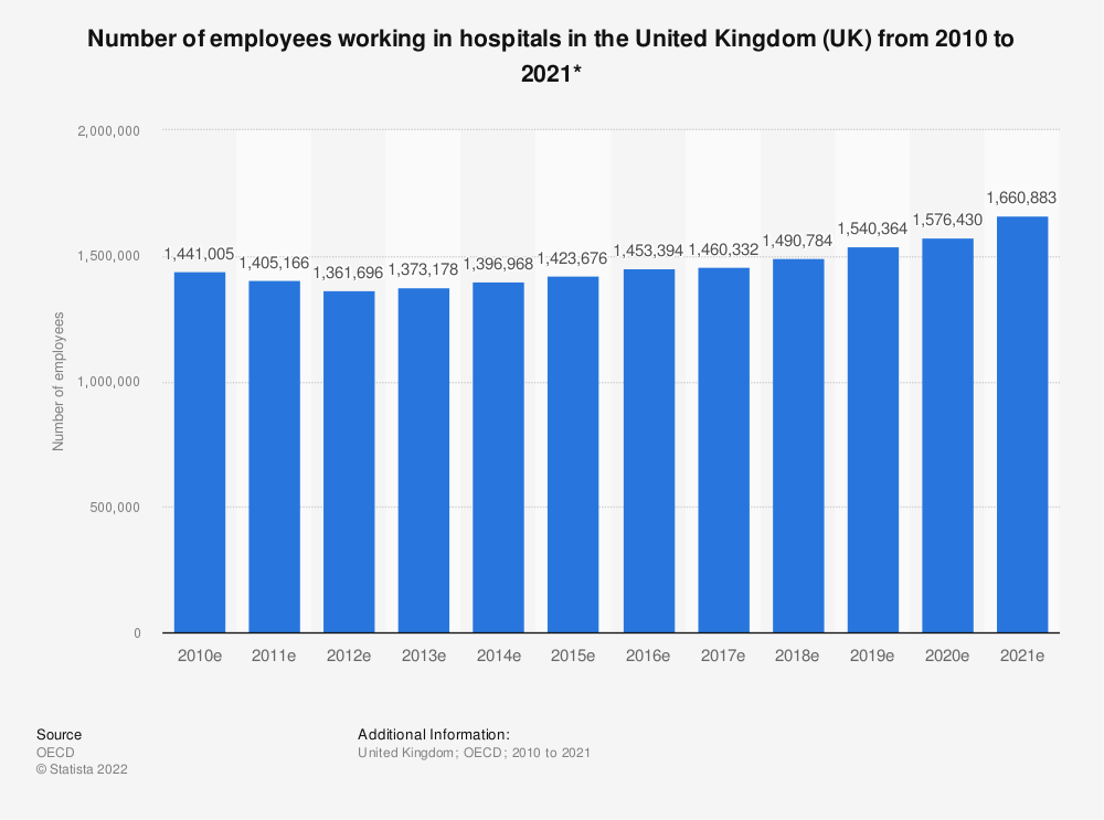 Statistic: Number of employees working in hospitals in the United Kingdom (UK) from 2009 to 2018* | Statista