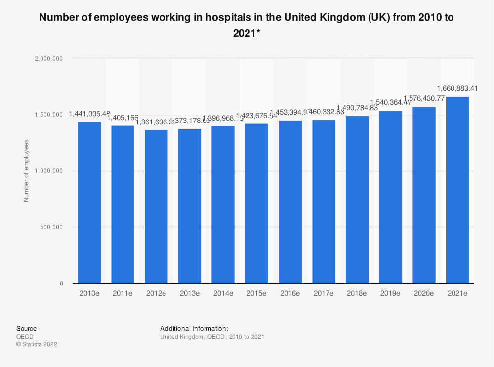 Statistic: Number of employees working in hospitals in the United Kingdom (UK) from 2009 to 2017* | Statista