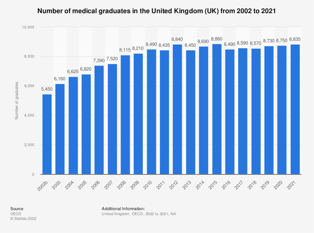 Statistic: Number of medical graduates in the United Kingdom (UK) from 2000 to 2019 | Statista