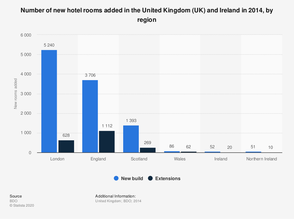 Statistic: Number of new hotel rooms added in the United Kingdom (UK) and Ireland in 2014, by region | Statista