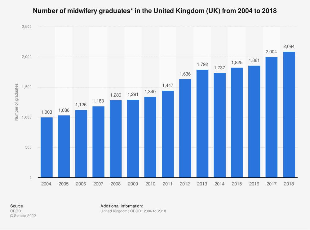 Statistic: Number of midwifery graduates* in the United Kingdom (UK) from 2004 to 2018 | Statista