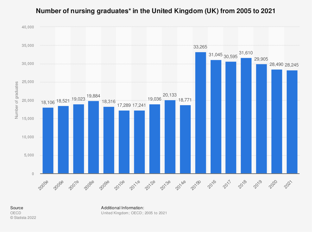 Statistic: Number of nursing graduates* in the United Kingdom (UK) from 2002 to 2018 | Statista