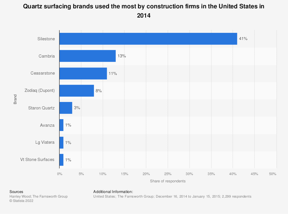 Statistic: Quartz surfacing brands used the most by construction firms in the United States in 2014 | Statista