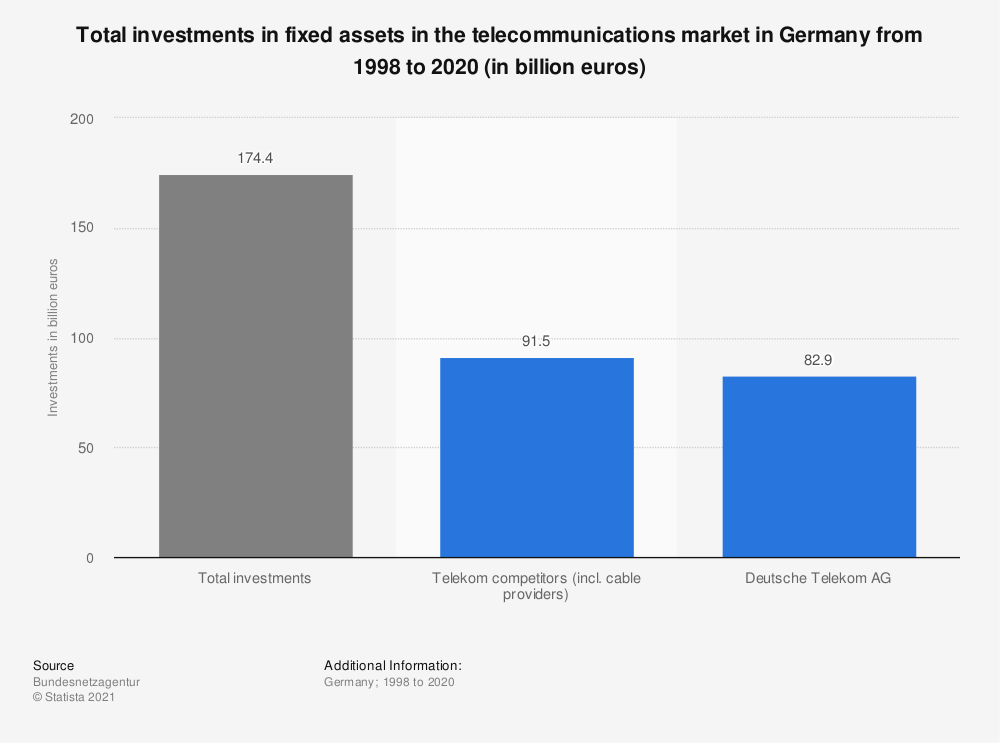 Statistic: Total investments in fixed assets in the telecommunications market in Germany from 1998 to 2018 (in billion euros) | Statista