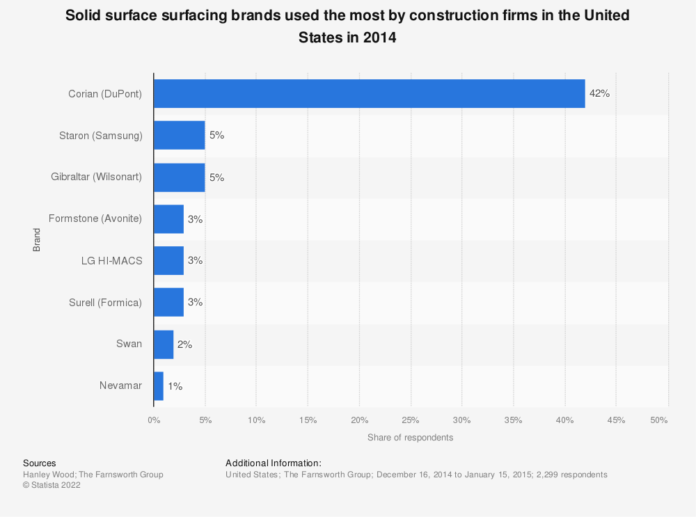 Statistic: Solid surface surfacing brands used the most by construction firms in the United States in 2014 | Statista