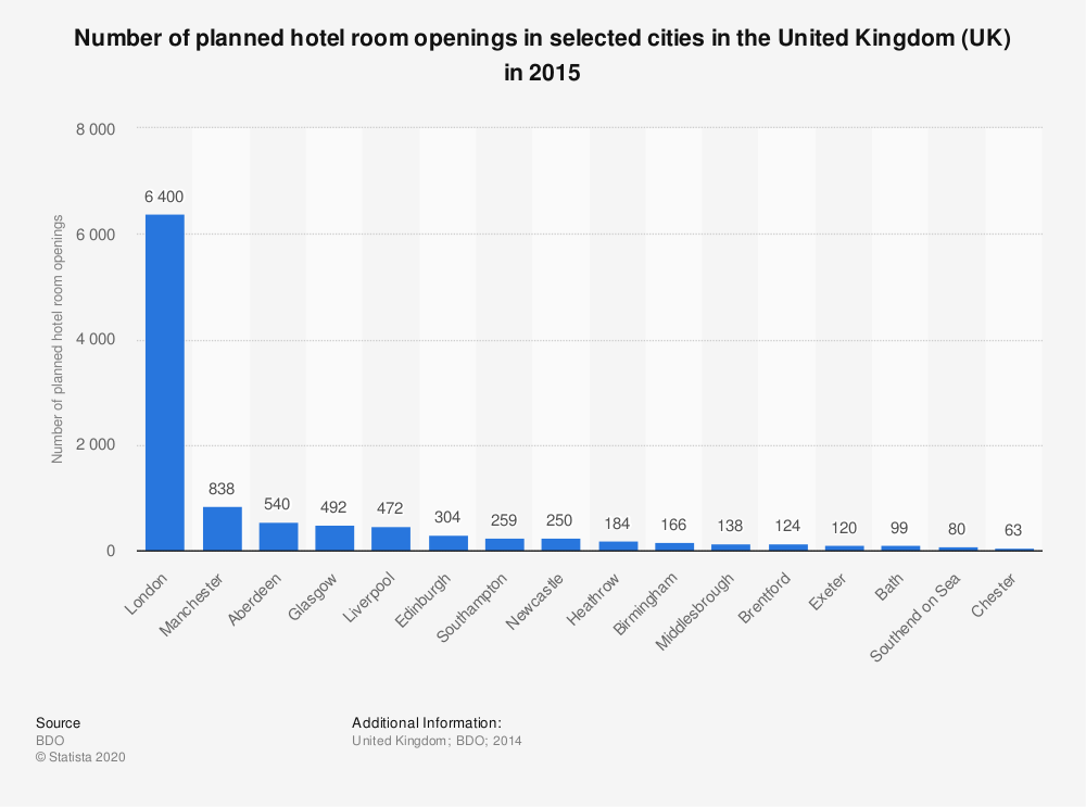 Statistic: Number of planned hotel room openings in selected cities in the United Kingdom (UK) in 2015 | Statista