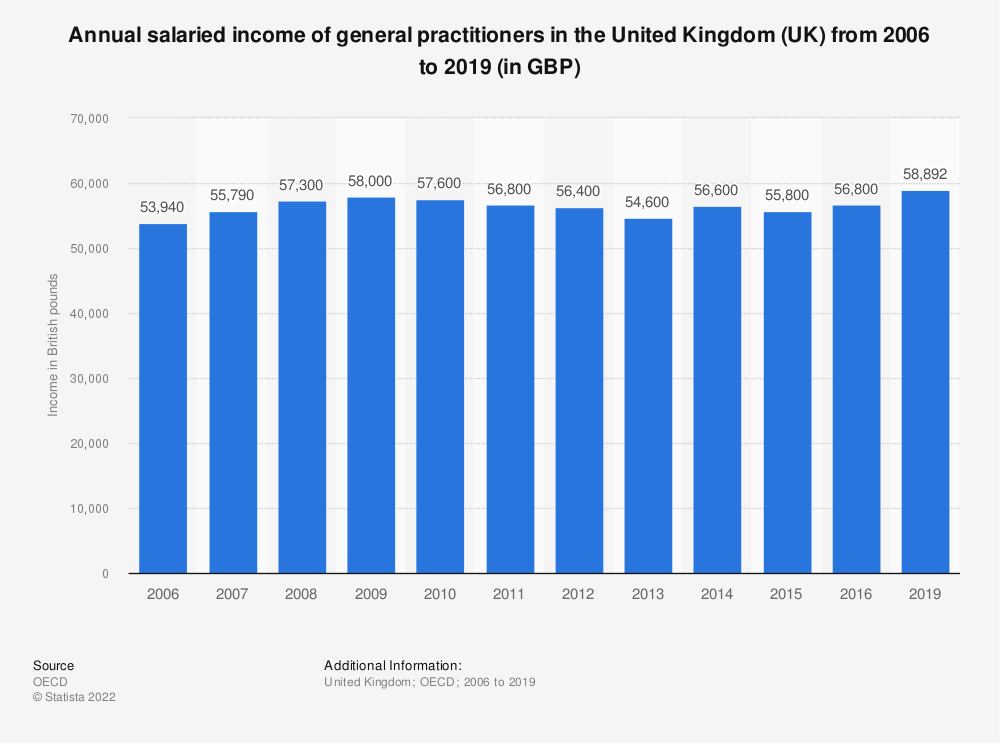 Statistic: Annual salaried income of general practitioners in the United Kingdom (UK) from 2006 to 2016 (in GBP)   Statista