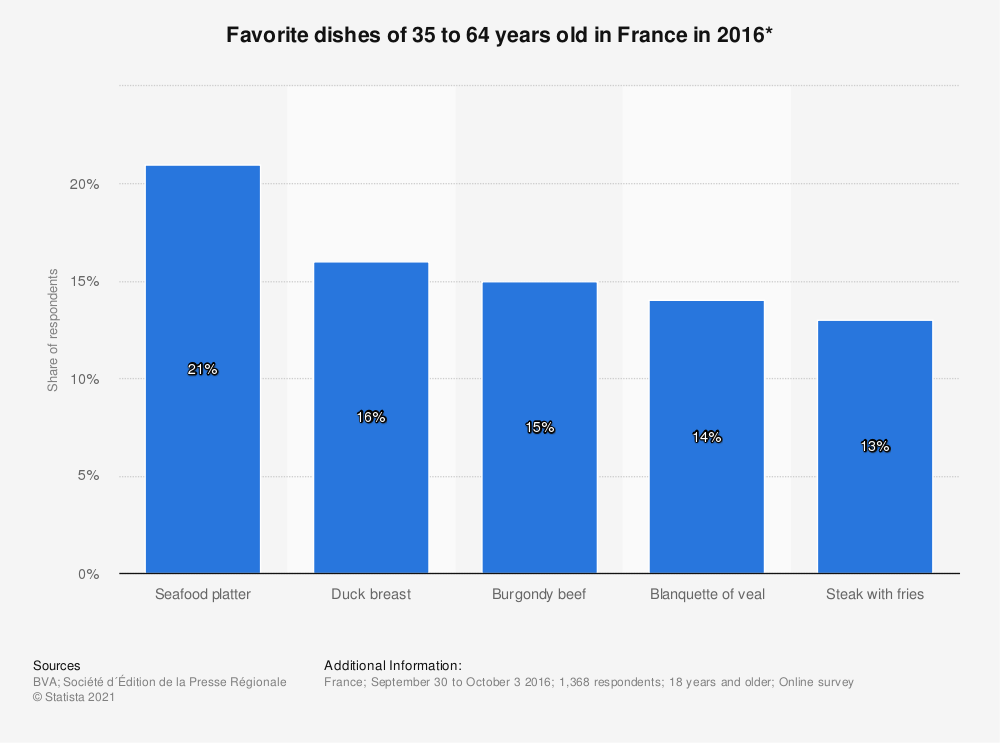 Statistic: Favorite dishes of 35 to 64 years old in France in 2016* | Statista