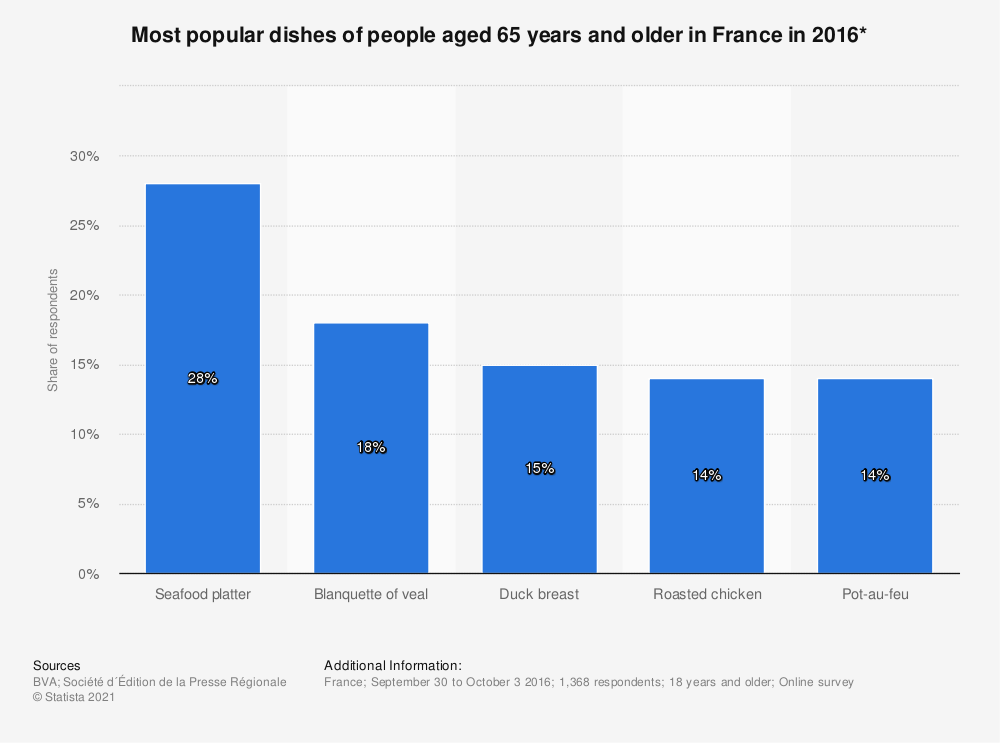 Statistic: Most popular dishes of people aged 65 years and older in France in 2016* | Statista