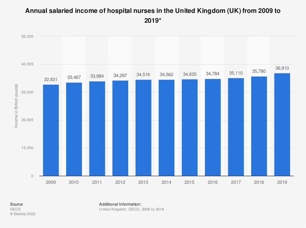 Statistic: Annual salaried income of hospital nurses in the United Kingdom (UK) from 2009 to 2018* | Statista