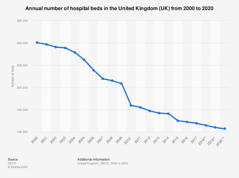 Statistic: Annual number of hospital beds in the United Kingdom (UK) from 2000 to 2016 | Statista