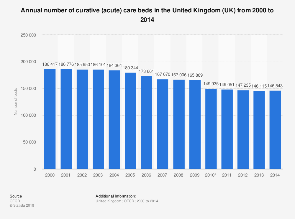 Statistic: Annual number of curative (acute) care beds in the United Kingdom (UK) from 2000 to 2014 | Statista