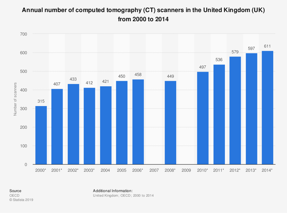 Statistic: Annual number of computed tomography (CT) scanners in the United Kingdom (UK) from 2000 to 2014 | Statista