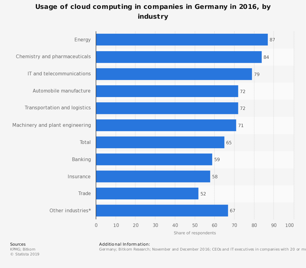 Statistic: Usage of cloud computing in companies in Germany in 2016, by industry | Statista