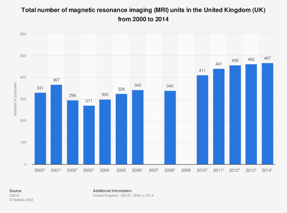Statistic: Total number of magnetic resonance imaging (MRI) units in the United Kingdom (UK) from 2000 to 2014 | Statista