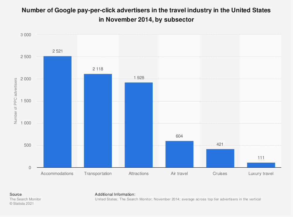 Statistic: Number of Google pay-per-click advertisers in the travel industry in the United States in November 2014, by subsector | Statista
