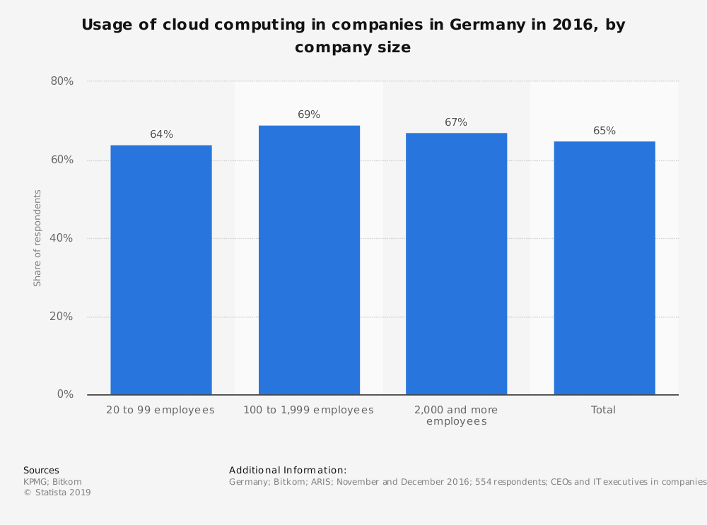 Statistic: Usage of cloud computing in companies in Germany in 2016, by company size | Statista