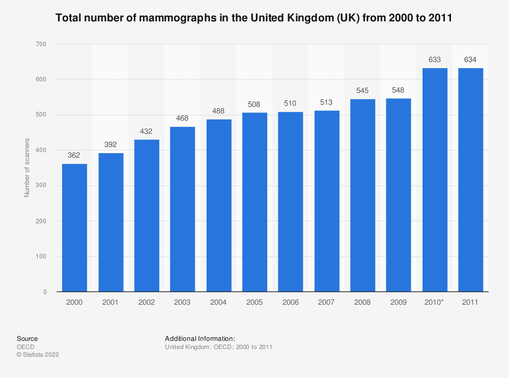 Statistic: Total number of mammographs in the United Kingdom (UK) from 2000 to 2011 | Statista