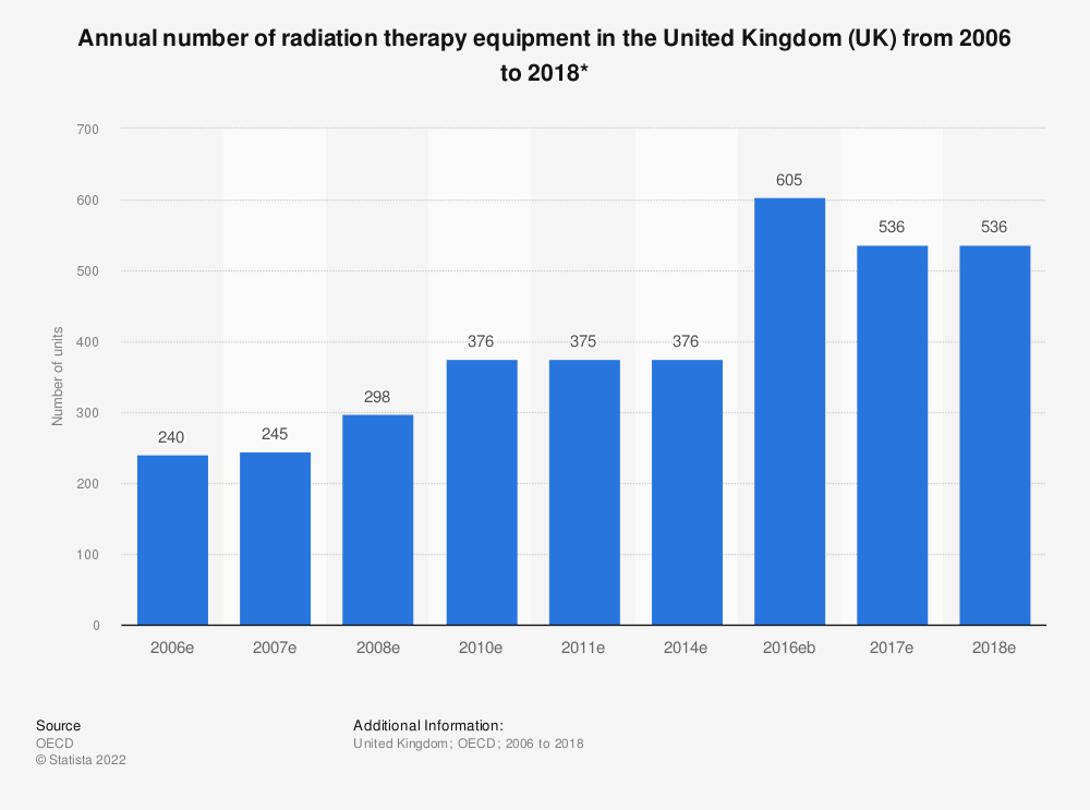 Statistic: Annual number of radiation therapy equipment in the United Kingdom (UK) from 2002 to 2017* | Statista