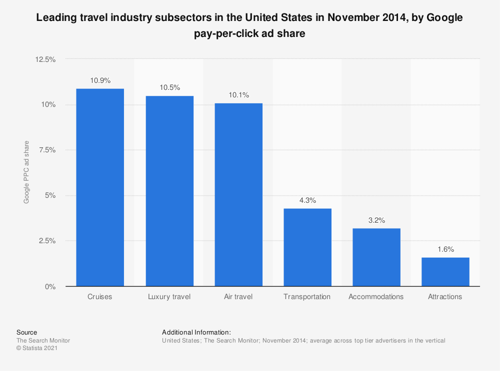 Statistic: Leading travel industry subsectors in the United States in November 2014, by Google pay-per-click ad share | Statista