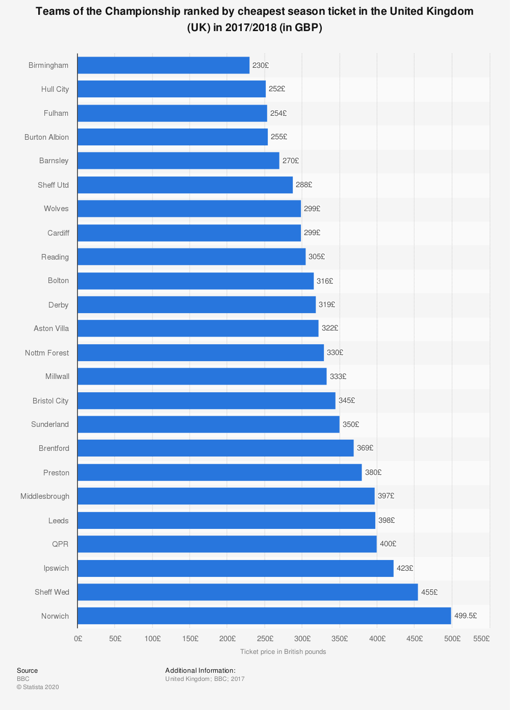 Statistic: Teams of the Championship ranked by cheapest season ticket in the United Kingdom (UK) in 2017/2018 (in GBP) | Statista