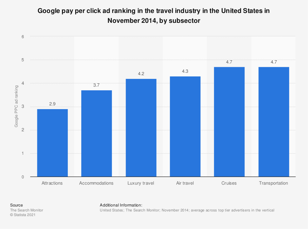 Statistic: Google pay per click ad ranking in the travel industry in the United States in November 2014, by subsector | Statista