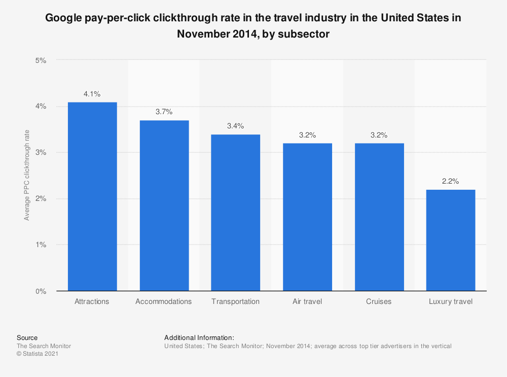Statistic: Google pay-per-click clickthrough rate in the travel industry in the United States in November 2014, by subsector | Statista