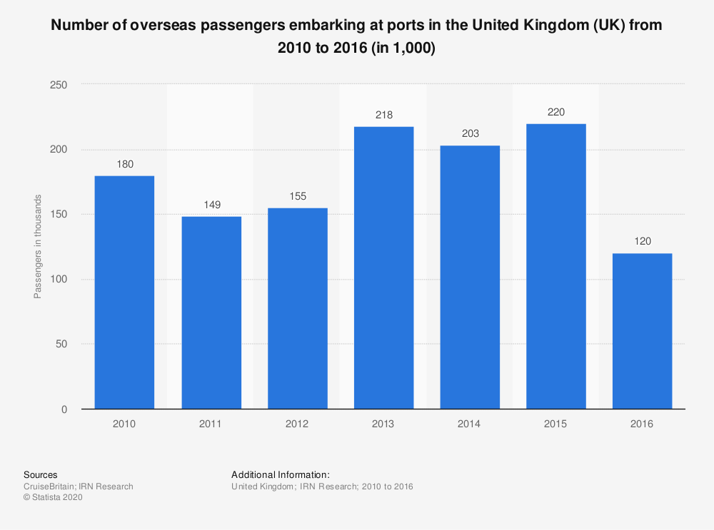 Statistic: Number of overseas passengers embarking at ports in the United Kingdom (UK) from 2010 to 2016 (in 1,000) | Statista