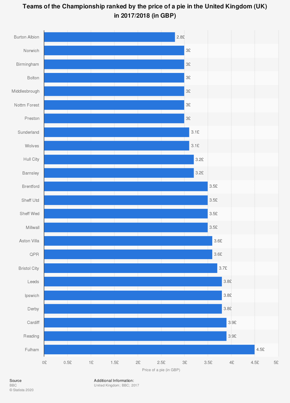 Statistic: Teams of the Championship ranked by the price of a pie in the United Kingdom (UK) in 2017/2018 (in GBP) | Statista