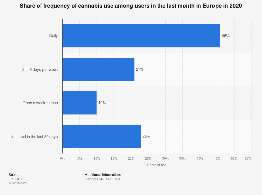 Statistic: Share of frequency of cannabis use in the last month in Europe in 2016 | Statista