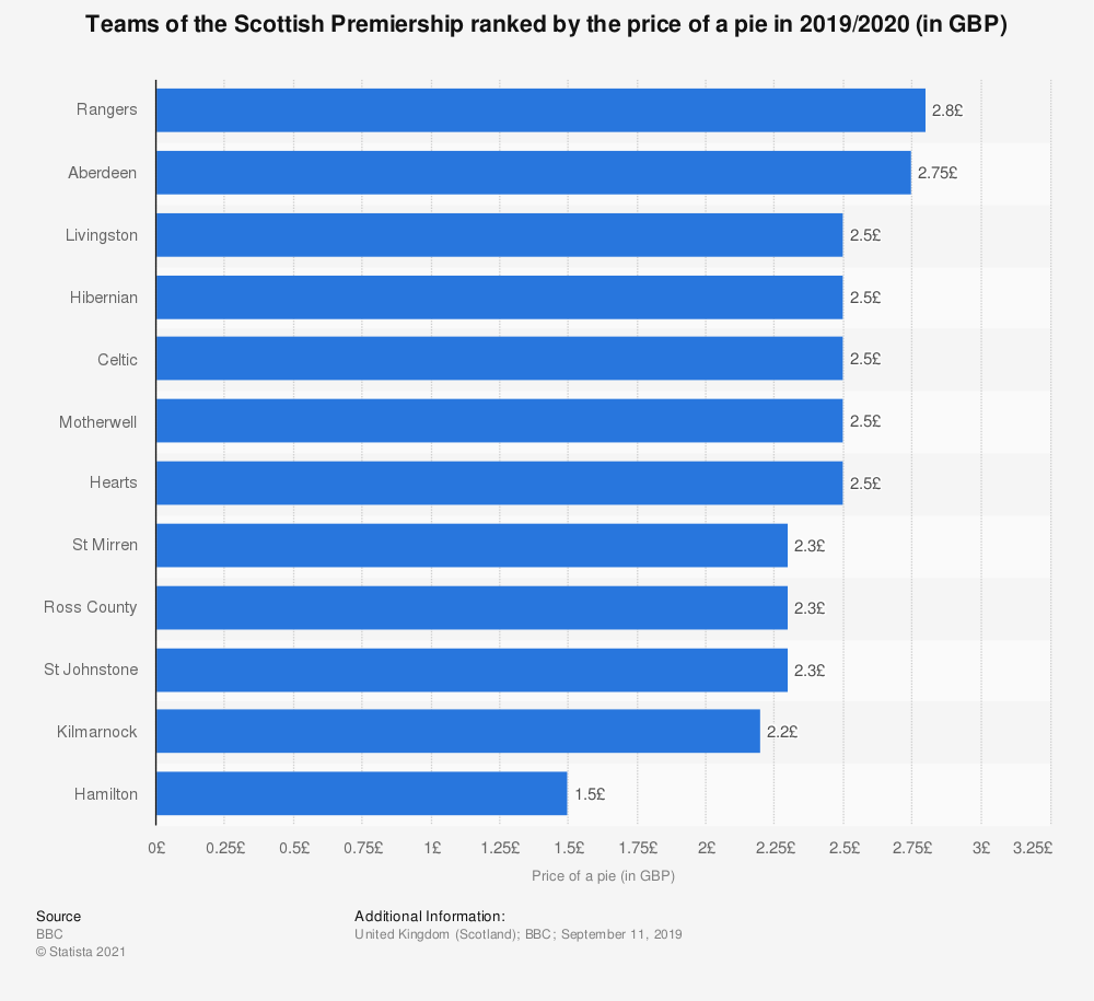 Statistic: Teams of the Scottish Premiership ranked by the price of a pie in 2017/2018 (in GBP) | Statista