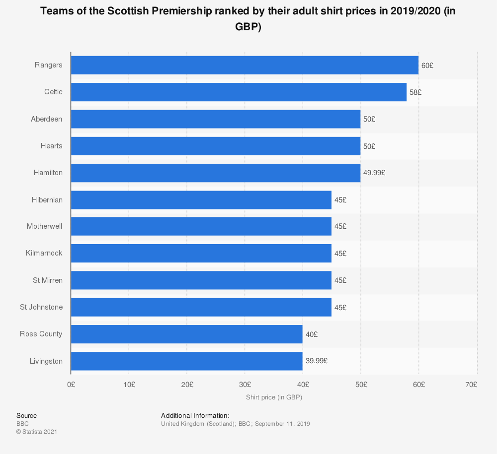 Statistic: Teams of the Scottish Premiership ranked by their adult shirt prices in 2019/2020 (in GBP) | Statista